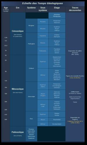 L'échelle des temps Géologiques.